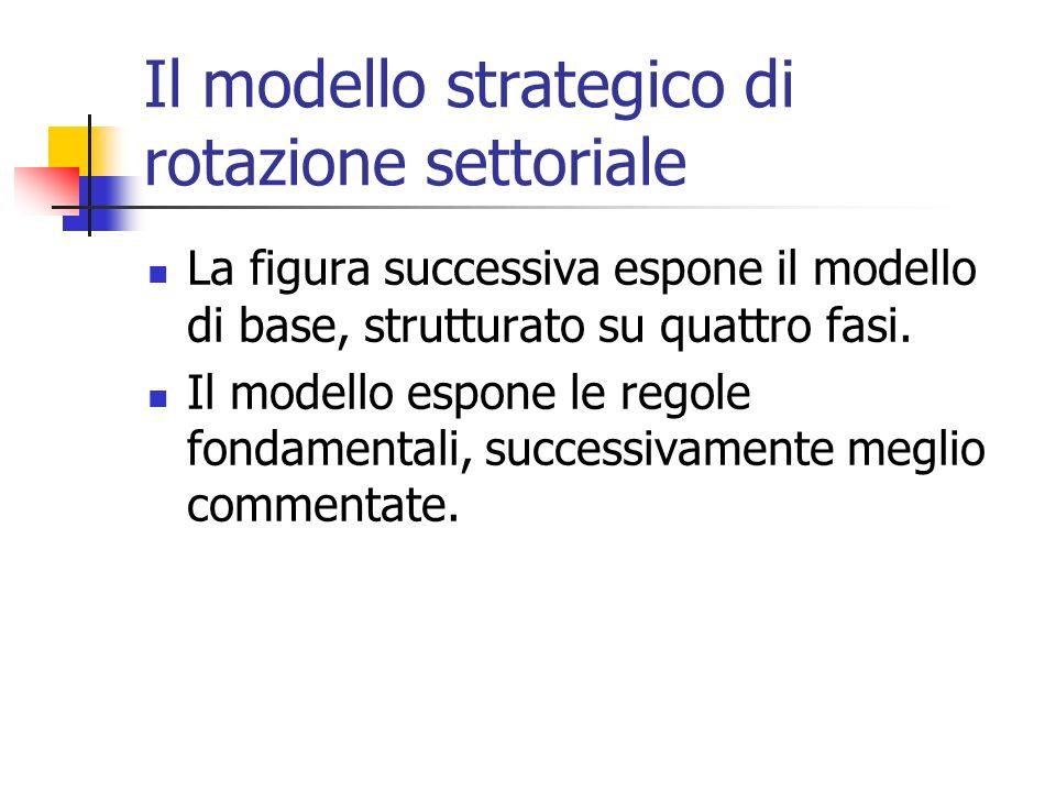 Il modello strategico di rotazione settoriale La figura successiva espone il modello di base, strutturato su quattro fasi. Il modello espone le regole
