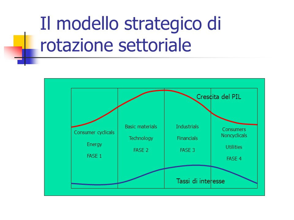 Il modello strategico di rotazione settoriale Consumer cyclicals Energy FASE 1 Basic materials Technology FASE 2 Industrials Financials FASE 3 Consume