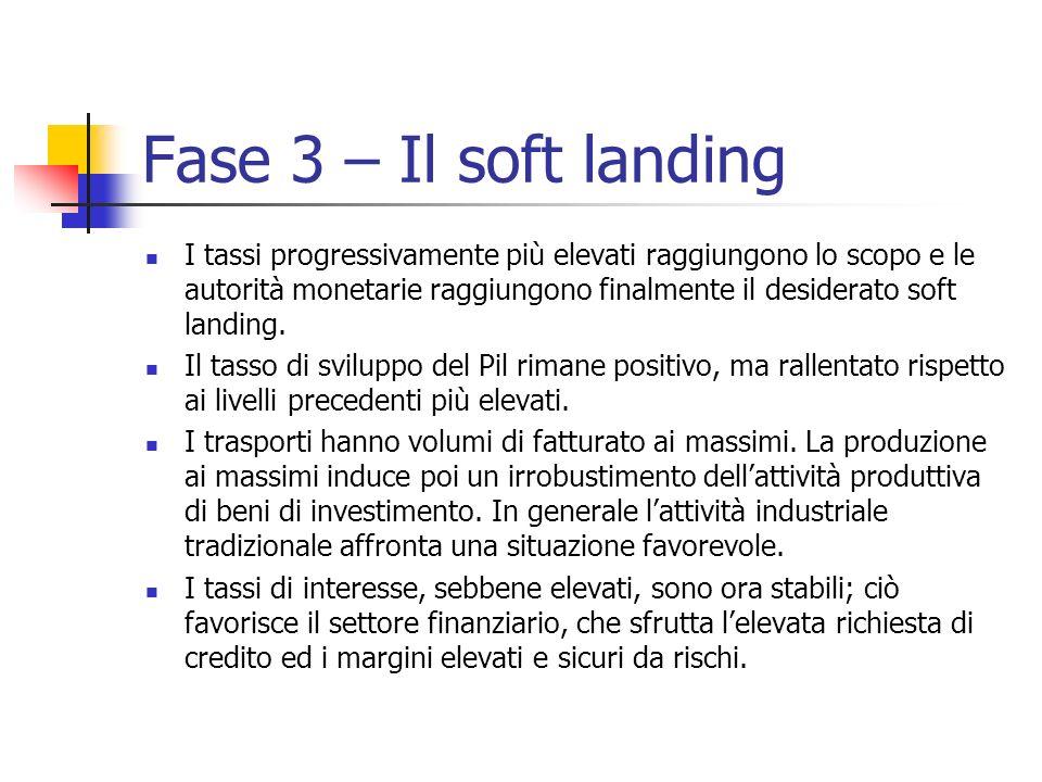 Fase 3 – Il soft landing I tassi progressivamente più elevati raggiungono lo scopo e le autorità monetarie raggiungono finalmente il desiderato soft l