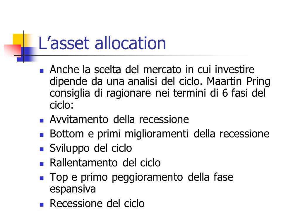 Lasset allocation Anche la scelta del mercato in cui investire dipende da una analisi del ciclo. Maartin Pring consiglia di ragionare nei termini di 6