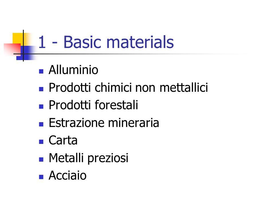 1 - Basic materials Alluminio Prodotti chimici non mettallici Prodotti forestali Estrazione mineraria Carta Metalli preziosi Acciaio