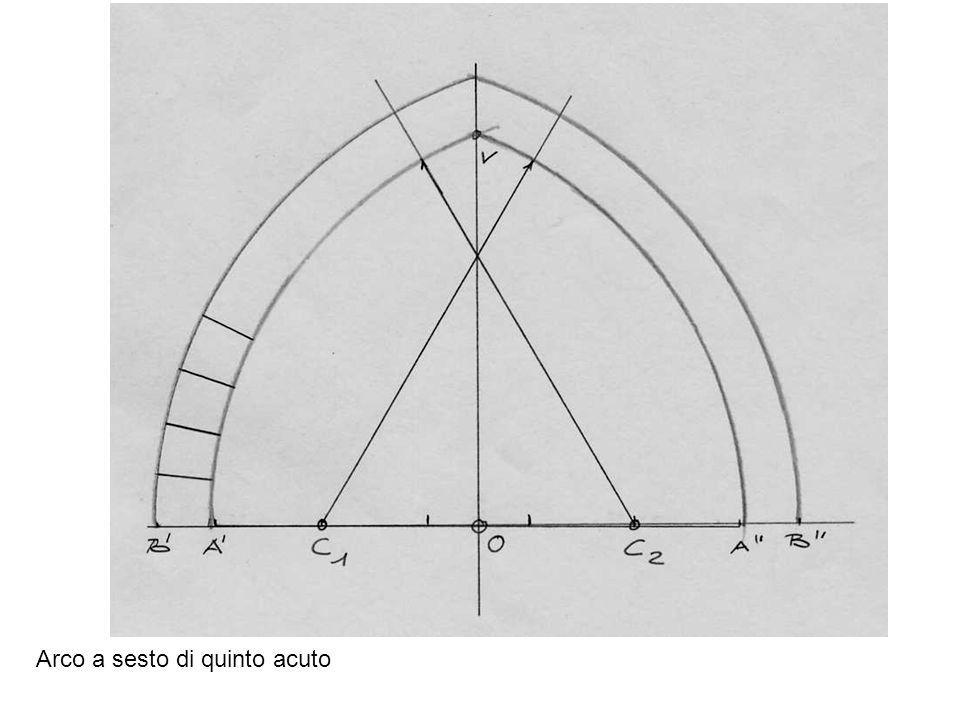 Arco acuto a sesto ribassato