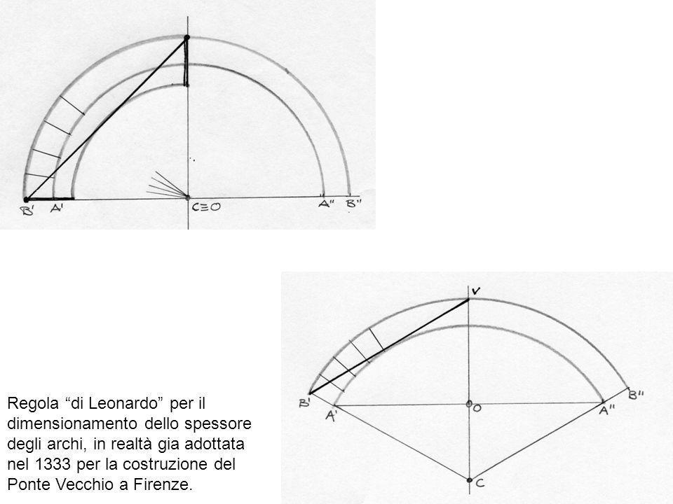 Regola di Leonardo per il dimensionamento dello spessore degli archi, in realtà gia adottata nel 1333 per la costruzione del Ponte Vecchio a Firenze.