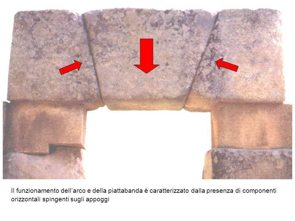Il funzionamento dellarco e della piattabanda è caratterizzato dalla presenza di componenti orizzontali spingenti sugli appoggi