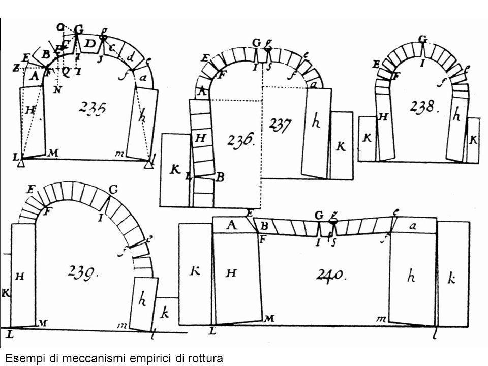 Modello numerico agli elementi distinti del comportamento di un arco a tutto sesto sotto lazione di carichi orizzontali, ad esempio sismici.