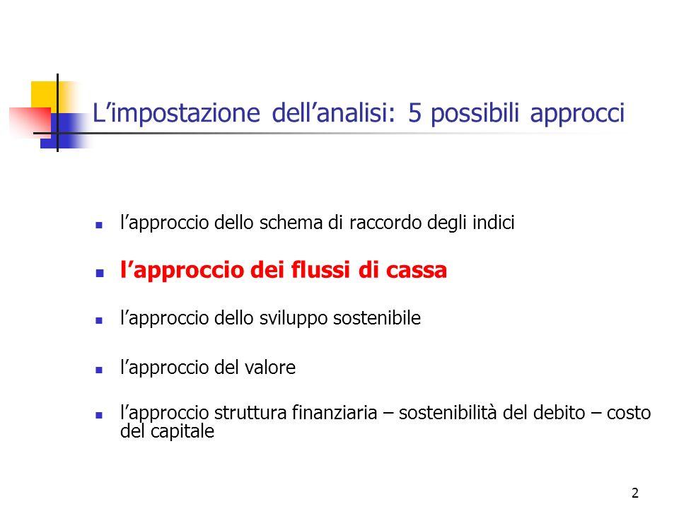 2 Limpostazione dellanalisi: 5 possibili approcci lapproccio dello schema di raccordo degli indici lapproccio dei flussi di cassa lapproccio dello svi