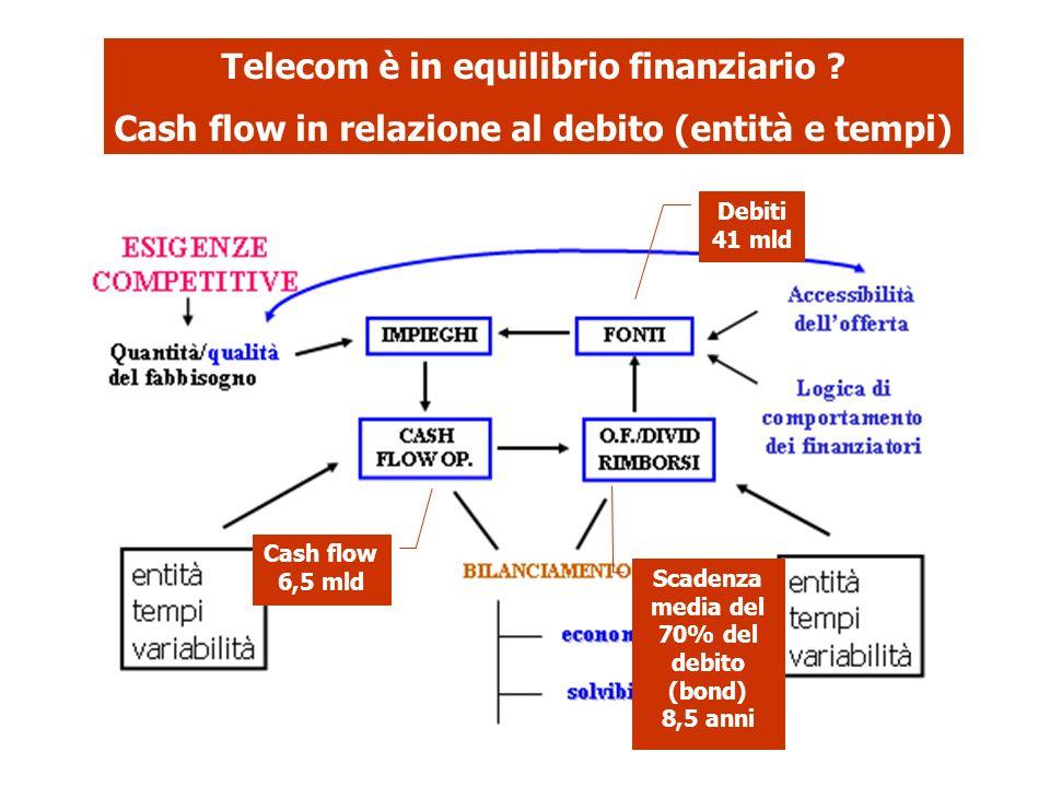 Telecom è in equilibrio finanziario ? Cash flow in relazione al debito (entità e tempi) Debiti 41 mld Cash flow 6,5 mld Scadenza media del 70% del deb