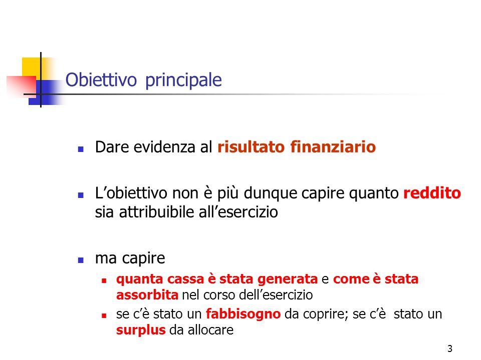 3 Obiettivo principale Dare evidenza al risultato finanziario Lobiettivo non è più dunque capire quanto reddito sia attribuibile allesercizio ma capir