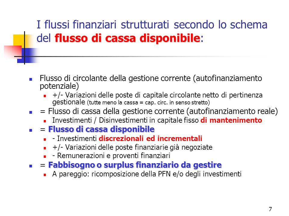 7 flusso di cassa disponibile I flussi finanziari strutturati secondo lo schema del flusso di cassa disponibile: Flusso di circolante della gestione c