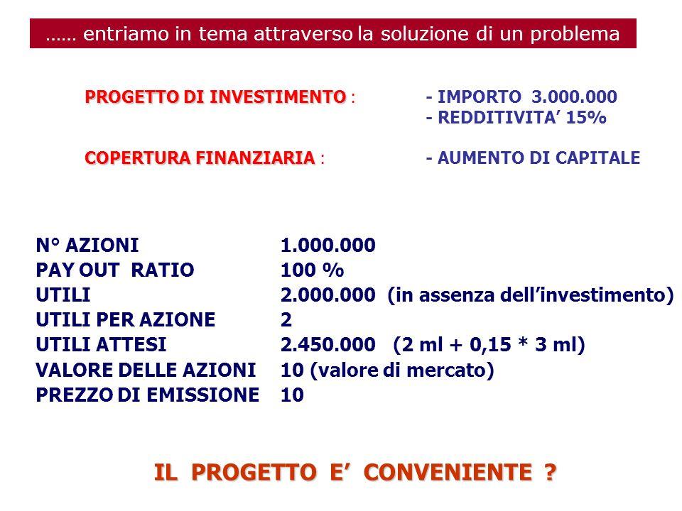 PROGETTO DI INVESTIMENTO COPERTURA FINANZIARIA PROGETTO DI INVESTIMENTO :- IMPORTO 3.000.000 - REDDITIVITA 15% COPERTURA FINANZIARIA :- AUMENTO DI CAPITALE N° AZIONI 1.000.000 PAY OUT RATIO 100 % UTILI 2.000.000 (in assenza dellinvestimento) UTILI PER AZIONE 2 UTILI ATTESI 2.450.000 (2 ml + 0,15 * 3 ml) VALORE DELLE AZIONI10 (valore di mercato) PREZZO DI EMISSIONE10 IL PROGETTO E CONVENIENTE .