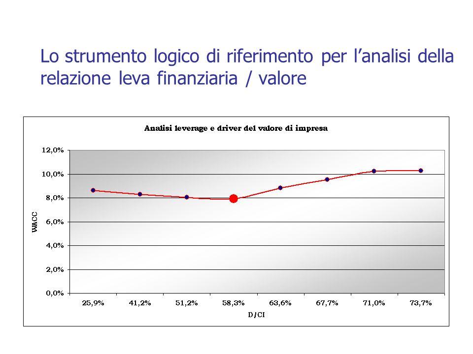 Lo strumento logico di riferimento per lanalisi della relazione leva finanziaria / valore