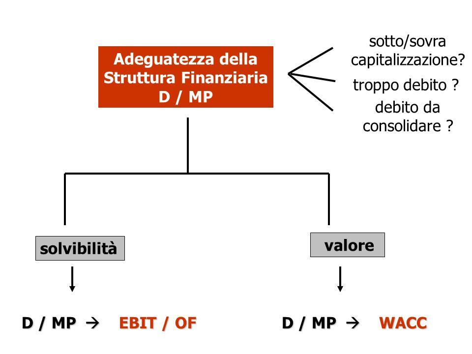 Adeguatezza della Struttura Finanziaria D / MP sotto/sovra capitalizzazione? troppo debito ? debito da consolidare ? solvibilità valore D / MP EBIT /