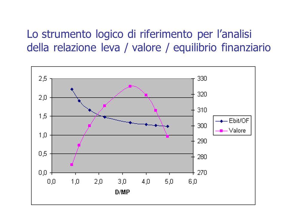 Lo strumento logico di riferimento per lanalisi della relazione leva / valore / equilibrio finanziario