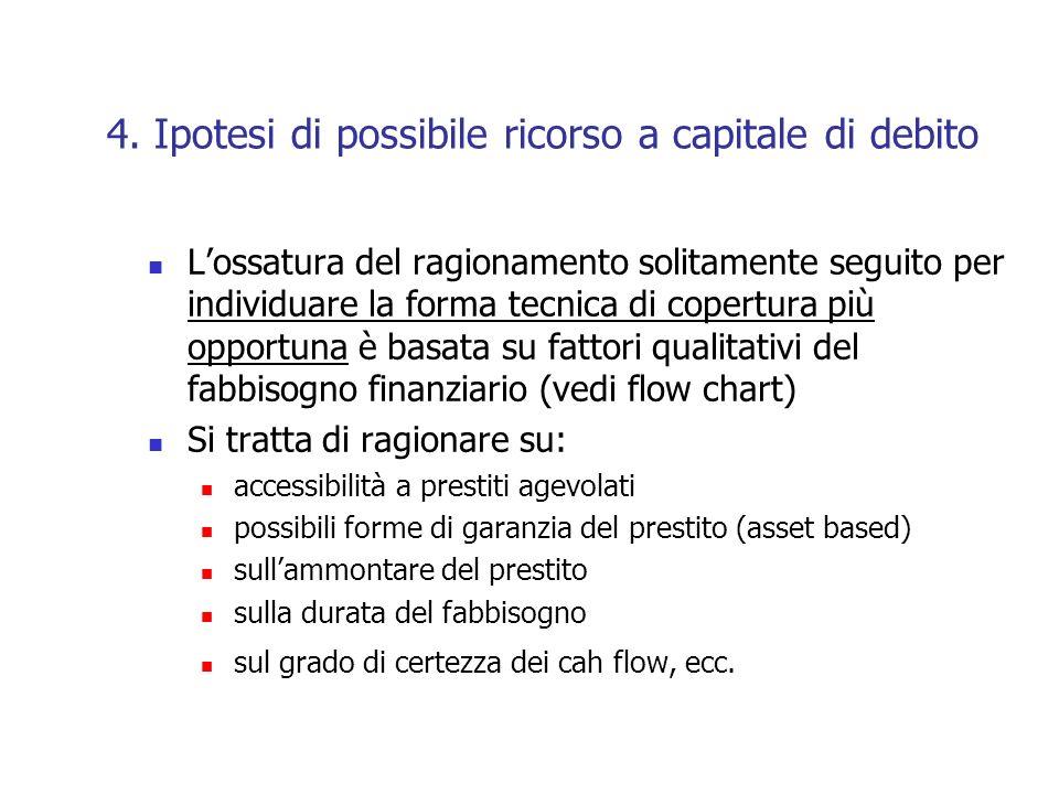 4. Ipotesi di possibile ricorso a capitale di debito Lossatura del ragionamento solitamente seguito per individuare la forma tecnica di copertura più
