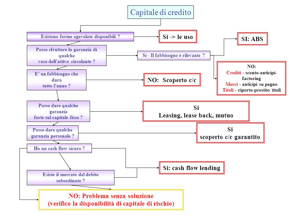 Capitale di credito Esistono forme agevolate disponibili ? Si -> le uso Posso sfruttare la garanzia di qualche voce dellattivo circolante ? E un fabbi