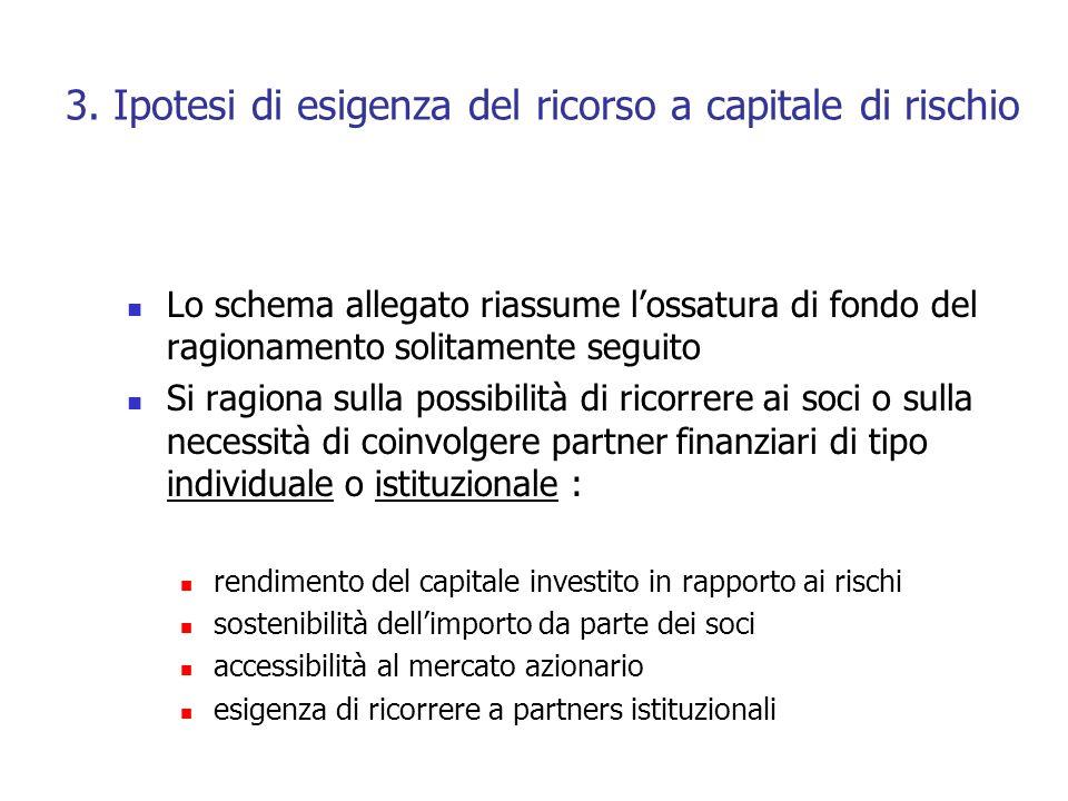 3. Ipotesi di esigenza del ricorso a capitale di rischio Lo schema allegato riassume lossatura di fondo del ragionamento solitamente seguito Si ragion