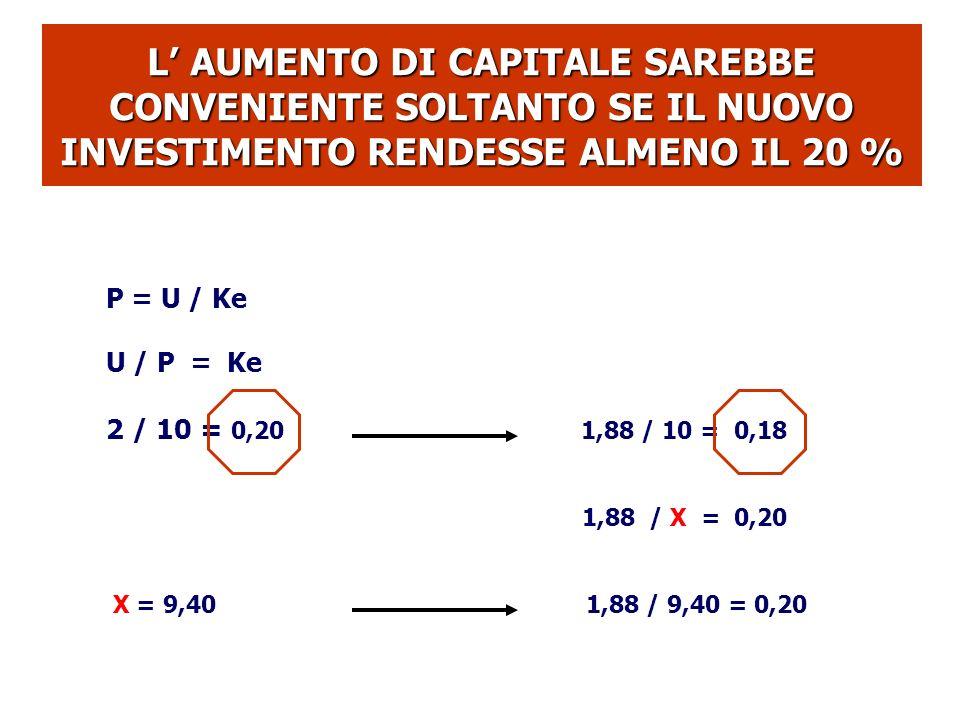 L AUMENTO DI CAPITALE SAREBBE CONVENIENTE SOLTANTO SE IL NUOVO INVESTIMENTO RENDESSE ALMENO IL 20 % P = U / Ke U / P = Ke 2 / 10 = 0,20 1,88 / 10 = 0,18 1,88 / X = 0,20 X = 9,401,88 / 9,40 = 0,20