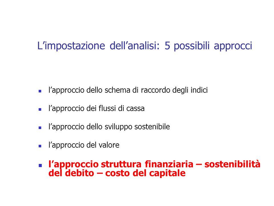 Limpostazione dellanalisi: 5 possibili approcci lapproccio dello schema di raccordo degli indici lapproccio dei flussi di cassa lapproccio dello svilu