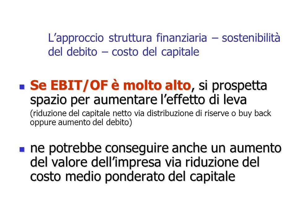 Se EBIT/OF è molto alto, si prospetta spazio per aumentare leffetto di leva Se EBIT/OF è molto alto, si prospetta spazio per aumentare leffetto di lev