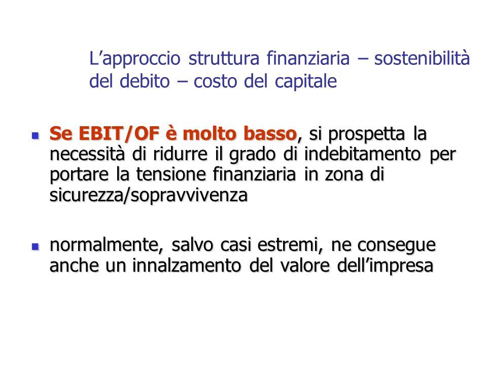 Se EBIT/OF è molto basso, si prospetta la necessità di ridurre il grado di indebitamento per portare la tensione finanziaria in zona di sicurezza/sopr