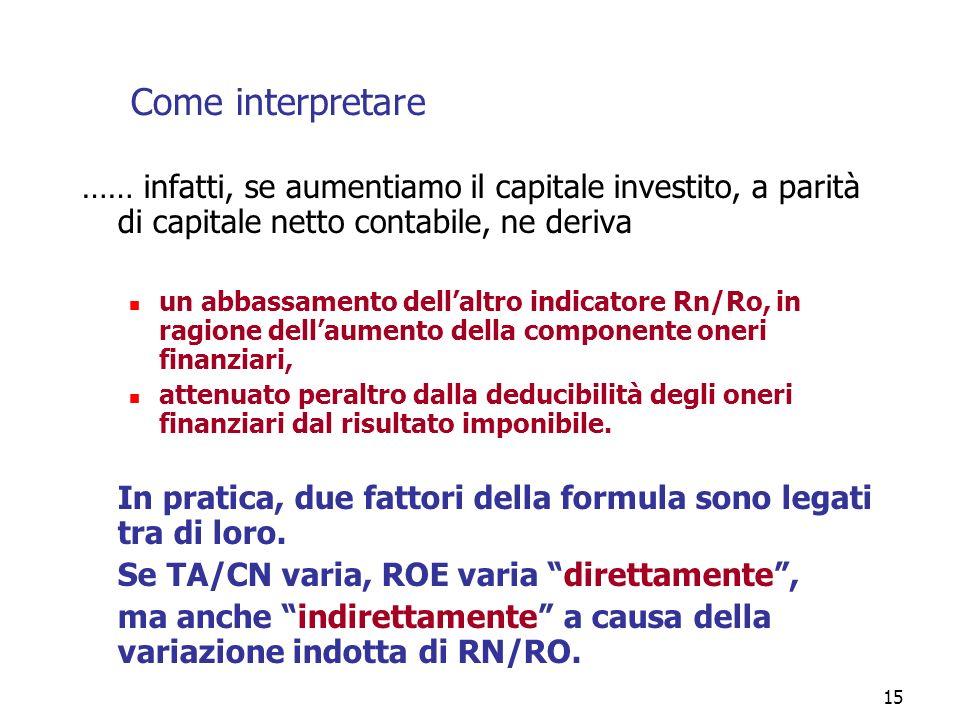 15 Come interpretare …… infatti, se aumentiamo il capitale investito, a parità di capitale netto contabile, ne deriva un abbassamento dellaltro indica