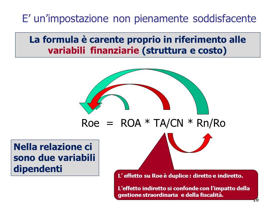 16 E unimpostazione non pienamente soddisfacente Roe = ROA * TA/CN * Rn/Ro L effetto su Roe è duplice : diretto e indiretto. Leffetto indiretto si con