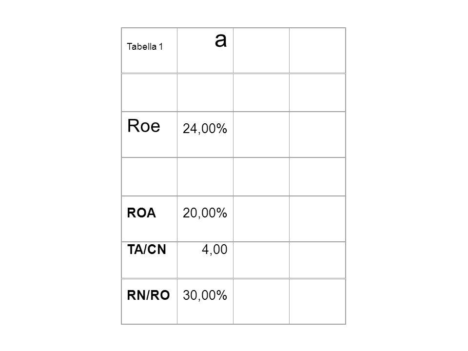 Tabella 1 a Roe 24,00% ROA20,00% TA/CN4,00 RN/RO30,00%