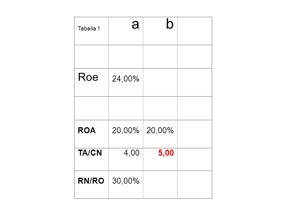 Tabella 1 ab Roe 24,00% ROA20,00% TA/CN4,005,00 RN/RO30,00%
