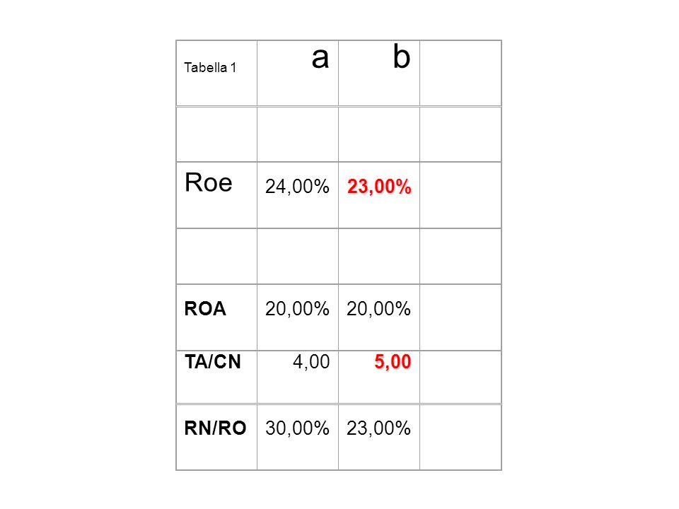 Tabella 1 ab Roe 24,00%23,00% ROA20,00% TA/CN4,005,00 RN/RO30,00%23,00%
