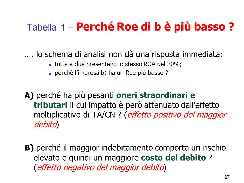 27 Tabella 1 – Perché Roe di b è più basso ? …. lo schema di analisi non dà una risposta immediata: tutte e due presentano lo stesso ROA del 20%; perc