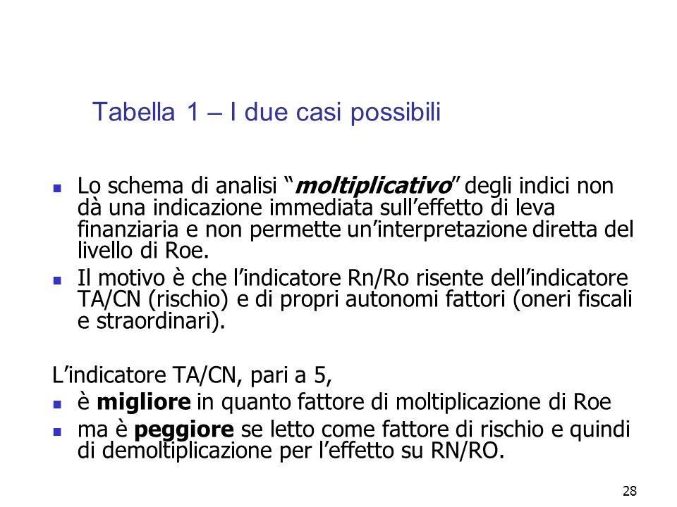28 Tabella 1 – I due casi possibili Lo schema di analisi moltiplicativo degli indici non dà una indicazione immediata sulleffetto di leva finanziaria