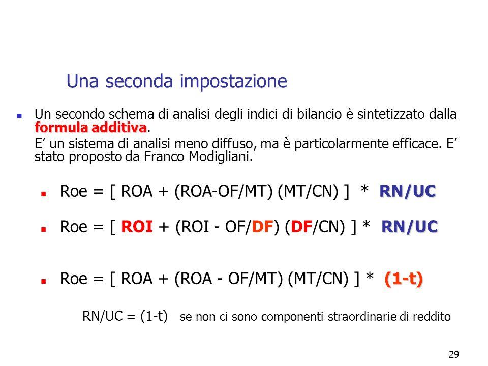 29 Una seconda impostazione formula additiva Un secondo schema di analisi degli indici di bilancio è sintetizzato dalla formula additiva. E un sistema
