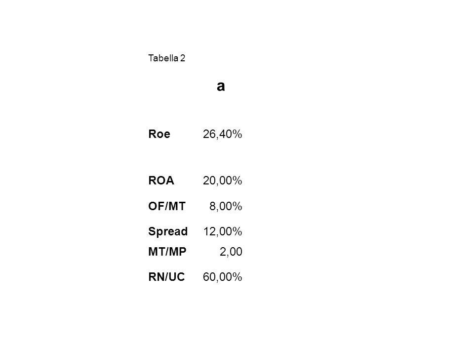 Tabella 2 a Roe26,40% ROA20,00% OF/MT8,00% Spread12,00% MT/MP2,00 RN/UC60,00%