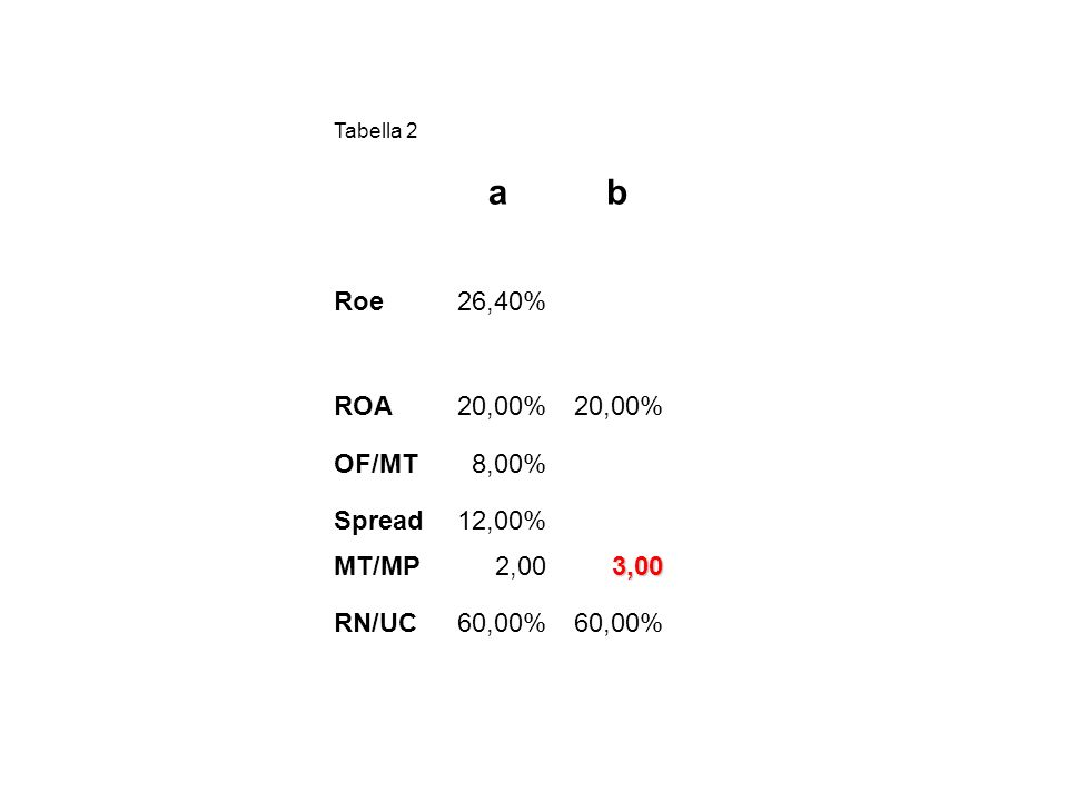Tabella 2 ab Roe26,40% ROA20,00% OF/MT8,00% Spread12,00% MT/MP2,003,00 RN/UC60,00%