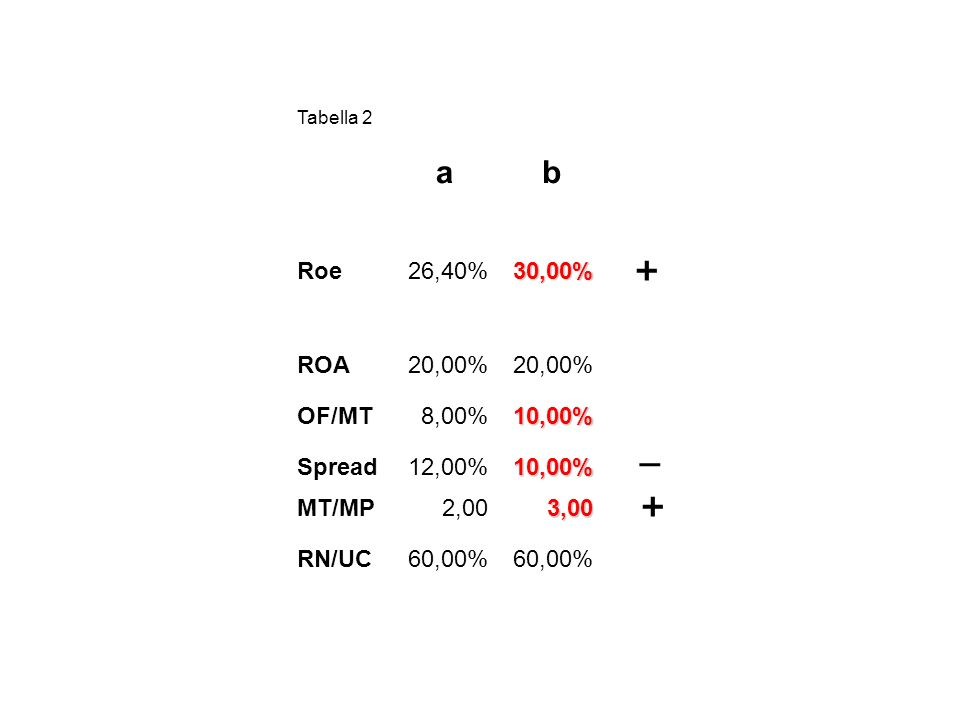 Tabella 2 ab Roe26,40%30,00% ROA20,00% OF/MT8,00%10,00% Spread12,00%10,00% MT/MP2,003,00 RN/UC60,00% + _ +