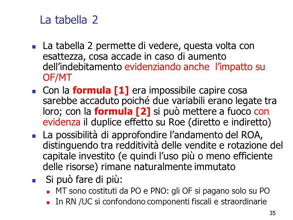 35 La tabella 2 La tabella 2 permette di vedere, questa volta con esattezza, cosa accade in caso di aumento dellindebitamento evidenziando anche limpa