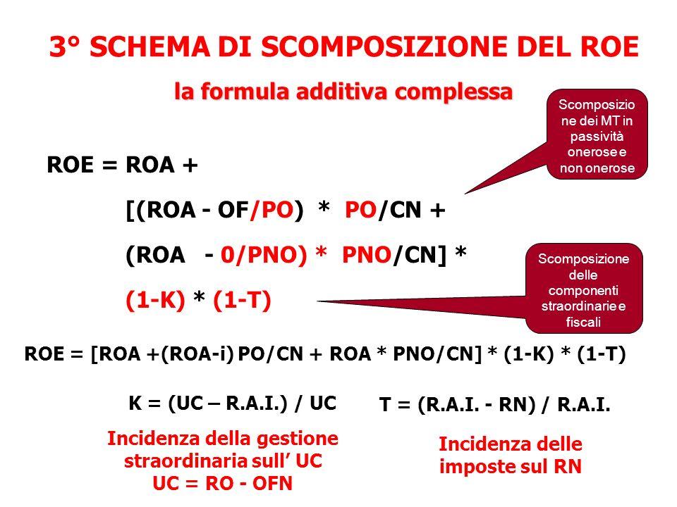 3° SCHEMA DI SCOMPOSIZIONE DEL ROE ROE = ROA + [(ROA - OF/PO) * PO/CN + (ROA - 0/PNO) * PNO/CN] * (1-K) * (1-T) ROE = [ROA +(ROA-i) PO/CN + ROA * PNO/