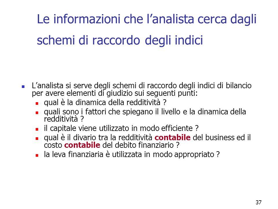37 Le informazioni che lanalista cerca dagli schemi di raccordo degli indici Lanalista si serve degli schemi di raccordo degli indici di bilancio per