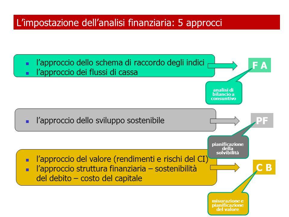 Schema base del percorso di analisi ROA ROE = [ ROA + (ROA-OF/MT) * (MT/CN) ] * (RN/UC) Roa se il Roa è insoddisfacente o calante, verifico la seguente relazione: Roa = Ro / V * V / TA se il Ros è insoddisfacente o calante, verifico la composizione del conto economico e lincidenza dei costi a monte del Ro in percentuale sul fatturato la dinamica del fatturato se lefficienza nelluso del capitale investito è insoddisfacente, verifico la dinamica degli investimenti fissi (materiali, immateriali, finanziari) in rapporto al fatturato le rotazioni del capitale circolante (crediti e debiti commerciali, scorte) in rapporto al fatturato