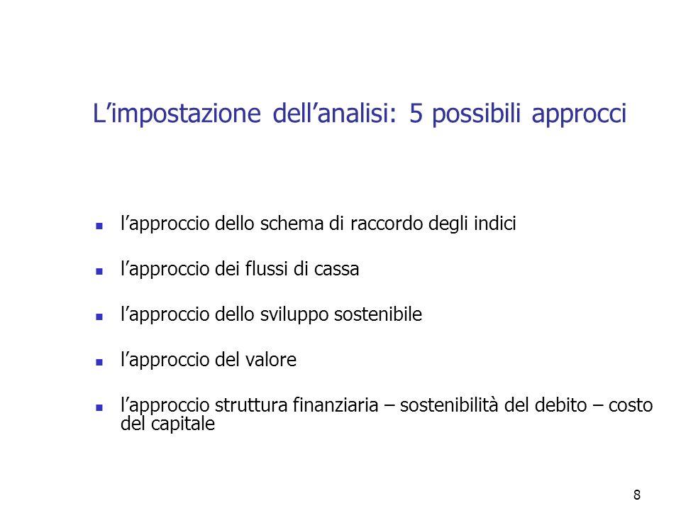 29 Una seconda impostazione formula additiva Un secondo schema di analisi degli indici di bilancio è sintetizzato dalla formula additiva.