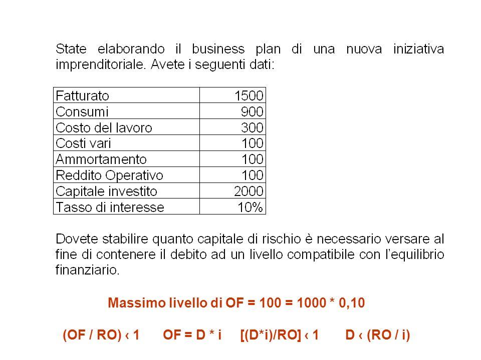 Massimo livello di OF = 100 = 1000 * 0,10 (OF / RO) 1 OF = D * i [(D*i)/RO] 1 D (RO / i)