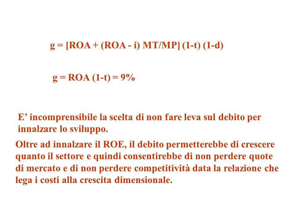 g = [ROA + (ROA - i) MT/MP] (1-t) (1-d) g = ROA (1-t) = 9% Oltre ad innalzare il ROE, il debito permetterebbe di crescere quanto il settore e quindi consentirebbe di non perdere quote di mercato e di non perdere competitività data la relazione che lega i costi alla crescita dimensionale.