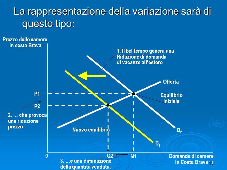 11 La rappresentazione della variazione sarà di questo tipo: Prezzo delle camere in costa Brava P2 P1 0Q2Q1 Domanda di camere in Costa Brava Offerta Nuovo equilibrio Equilibrio iniziale D1D1 D2D2 3.