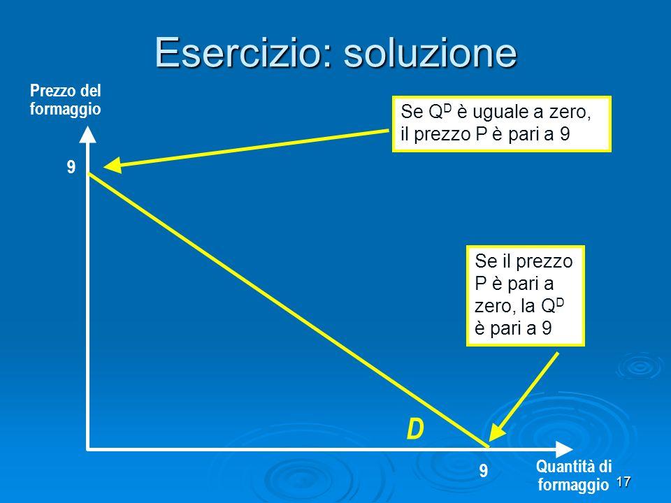 17 Esercizio: soluzione Prezzo del formaggio Quantità di formaggio Se Q D è uguale a zero, il prezzo P è pari a 9 9 Se il prezzo P è pari a zero, la Q D è pari a 9 9 D