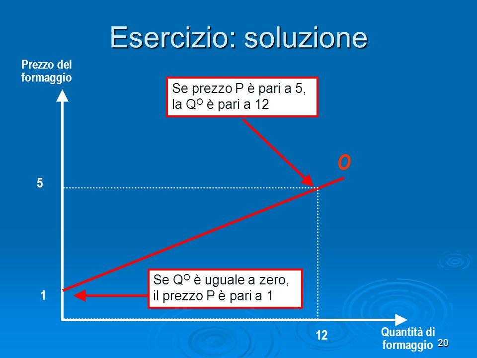 20 Esercizio: soluzione Prezzo del formaggio Quantità di formaggio Se Q O è uguale a zero, il prezzo P è pari a 1 1 Se prezzo P è pari a 5, la Q O è pari a 12 12 5 O