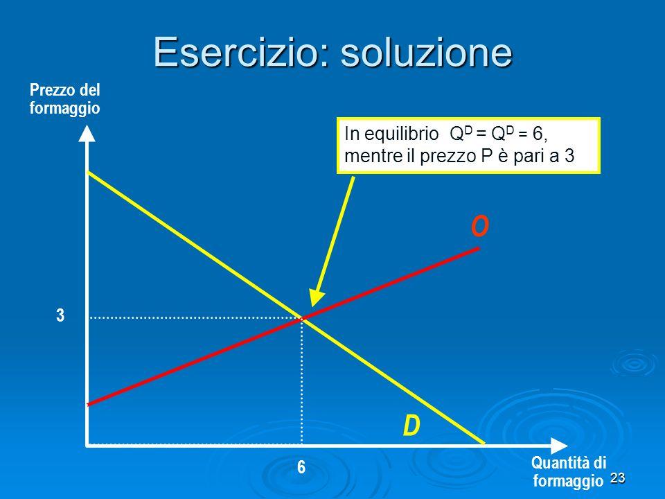 23 Esercizio: soluzione Prezzo del formaggio Quantità di formaggio 3 6 D O In equilibrio Q D = Q D = 6, mentre il prezzo P è pari a 3