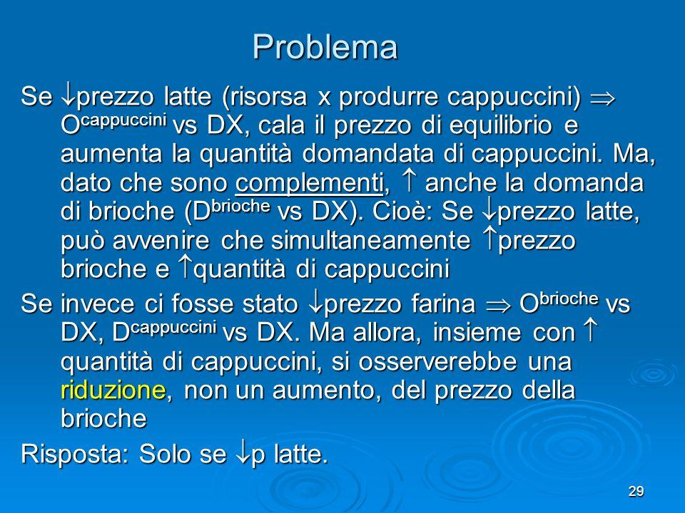 29 Problema Se prezzo latte (risorsa x produrre cappuccini) O cappuccini vs DX, cala il prezzo di equilibrio e aumenta la quantità domandata di cappuccini.