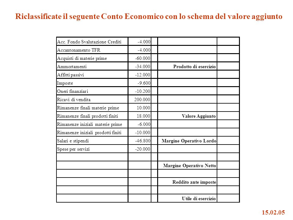 Reddito ante imposte Utile di esercizio 15.02.05 Riclassificate il seguente Conto Economico con lo schema del valore aggiunto