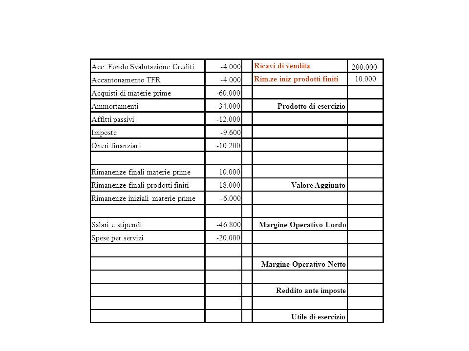 Acc. Fondo Svalutazione Crediti -4.000 Accantonamento TFR -4.000 Acquisti di materie prime -60.000 Ammortamenti -34.000 Prodotto di esercizio Affitti