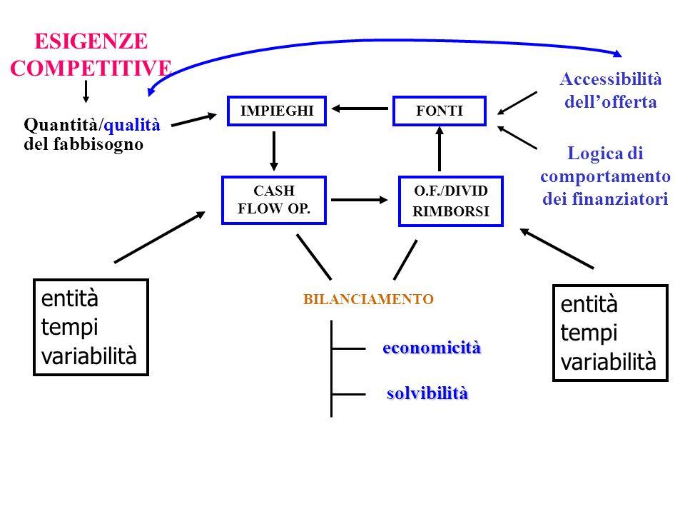 IMPIEGHI BILANCIAMENTO FONTI CASH FLOW OP. O.F./DIVID RIMBORSI economicità solvibilità Quantità/qualità del fabbisogno ESIGENZE COMPETITIVE Accessibil